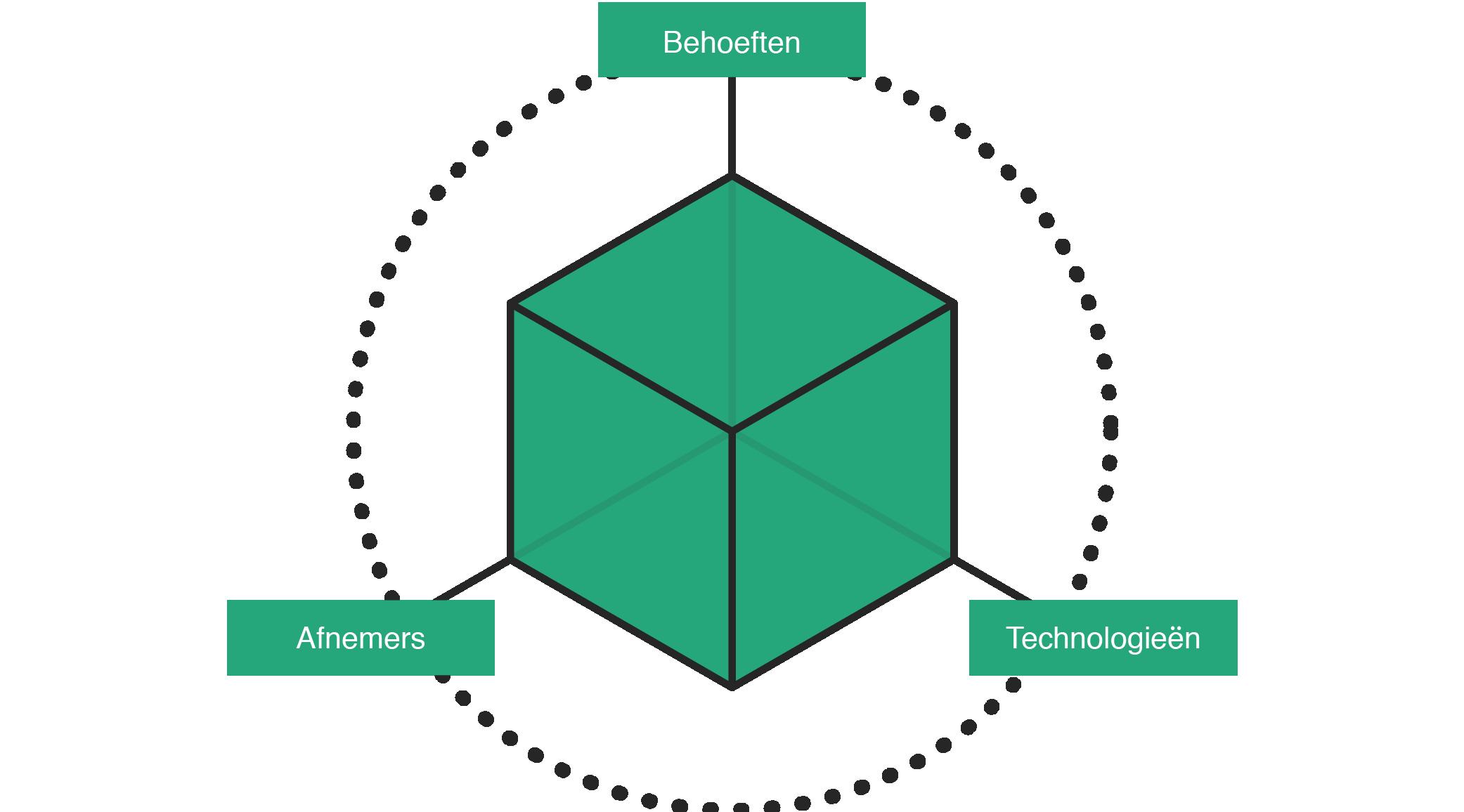 uitleg business definition model modelmatig matrix diagram template matrix diagram adalah