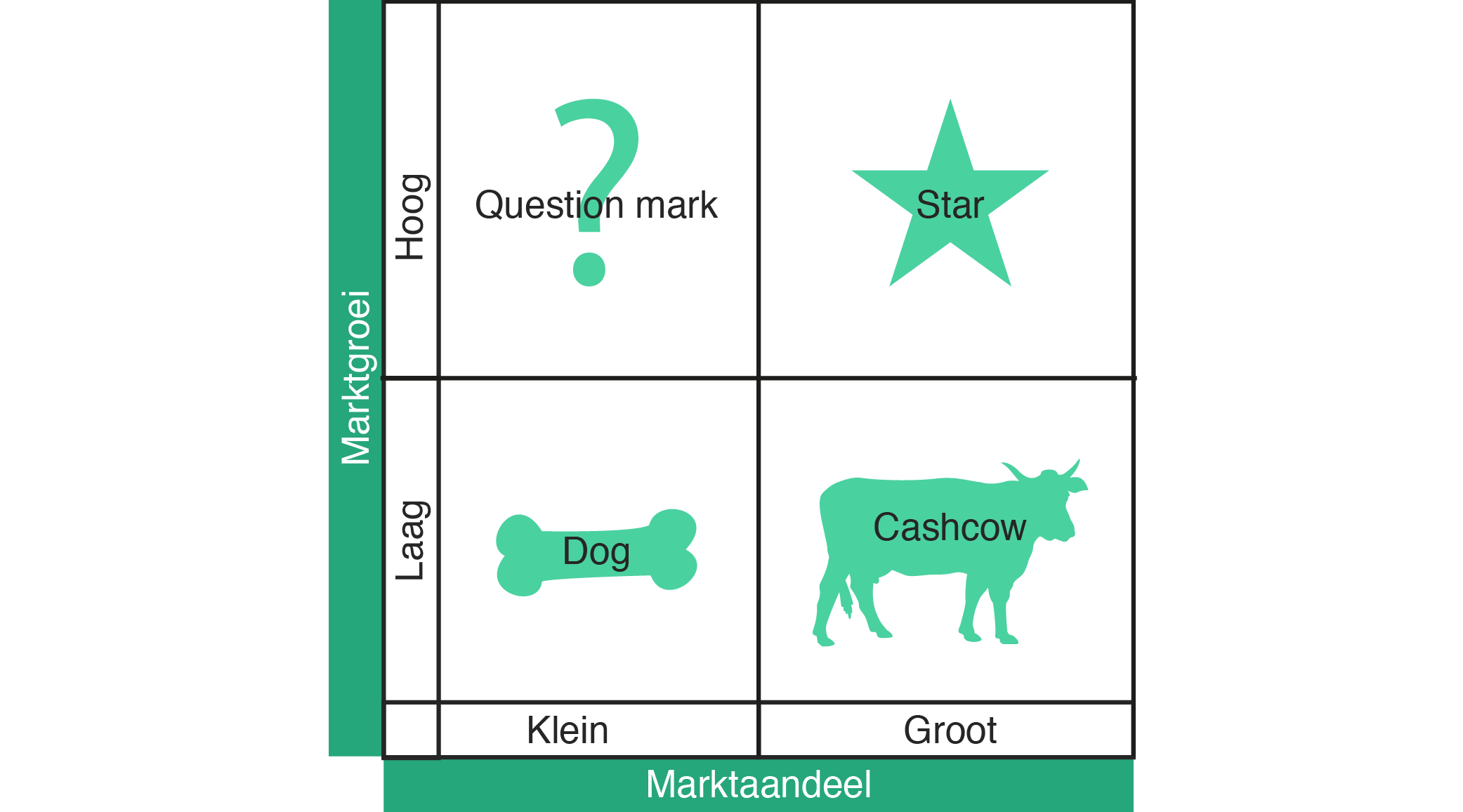 boston consulting group matrix of procter The growth share matrix—put forth by bcg founder bruce  the boston  consulting group's strategy institute is taking a fresh look at some of.